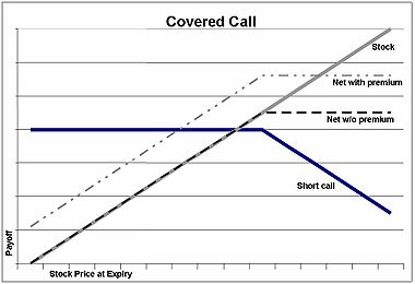 Forex options covered call