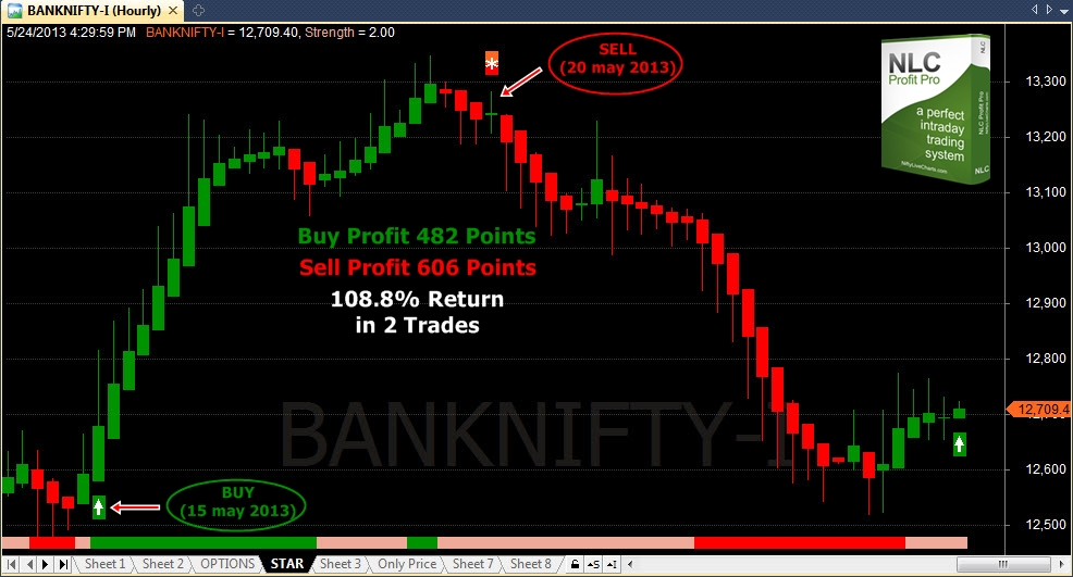 BankNifty_Short_term_trading_25_may_2013