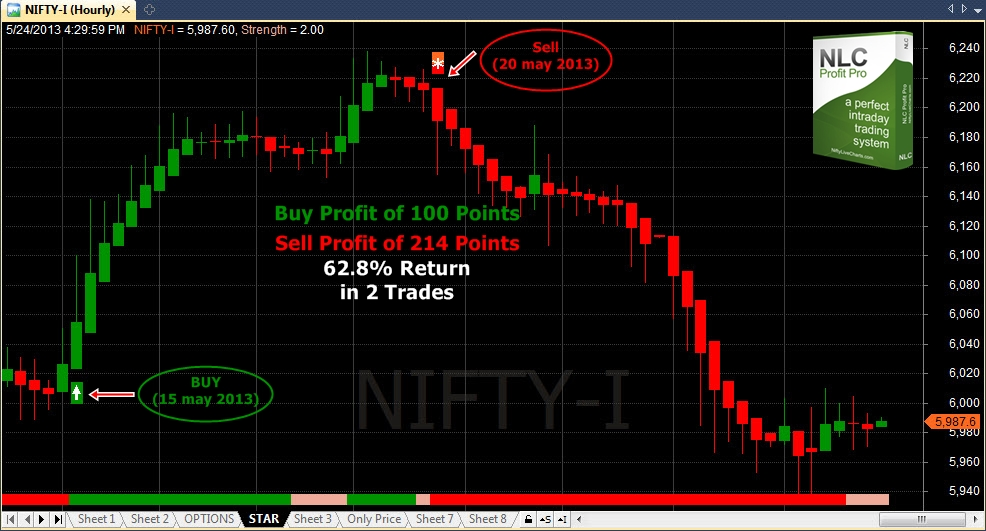 Nifty_Short_term_trading_25_may_2013
